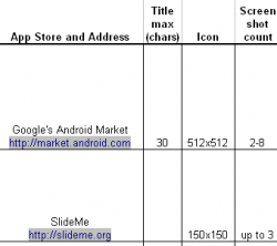 Android App Market Assets