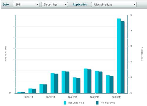 Initial Nook app sales