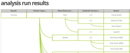 Apkudo_Android_Analysis